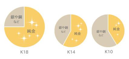 配合円グラフ